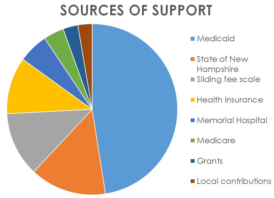 http://whitemountainhealth.org/uploads/images/content_pictures/Sources of support.jpg